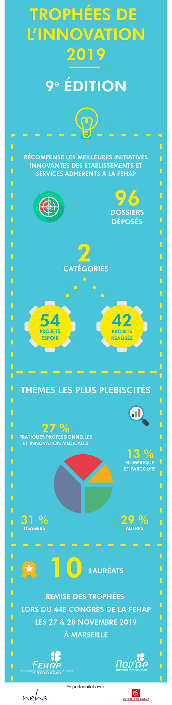 Infographie innovation FEHAP